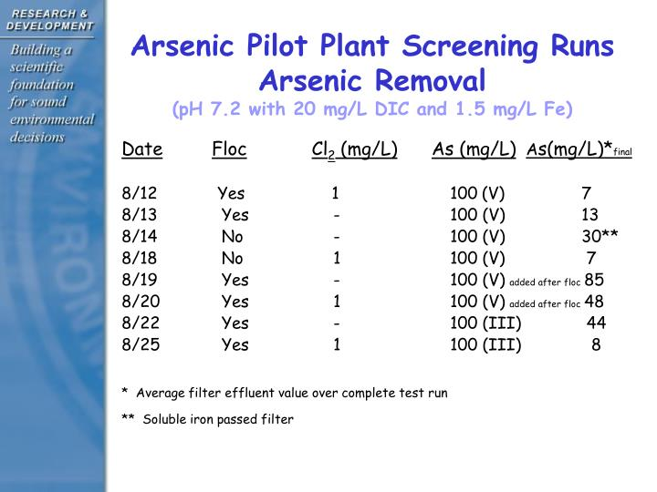 Arsenic Pilot Plant Screening Runs