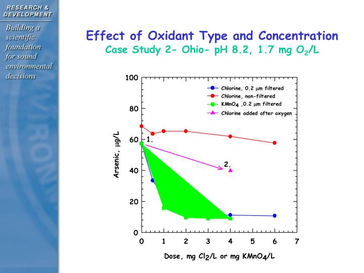 Effect of Oxidant Type and Concentration