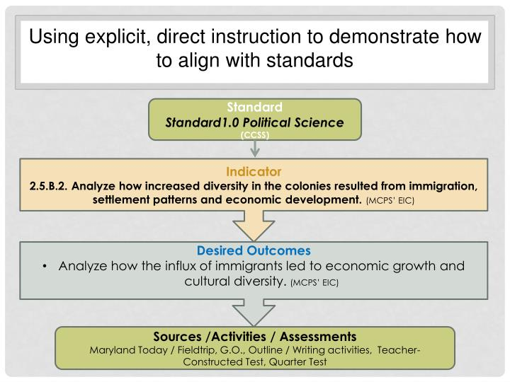 Using explicit, direct instruction to demonstrate how to align with standards