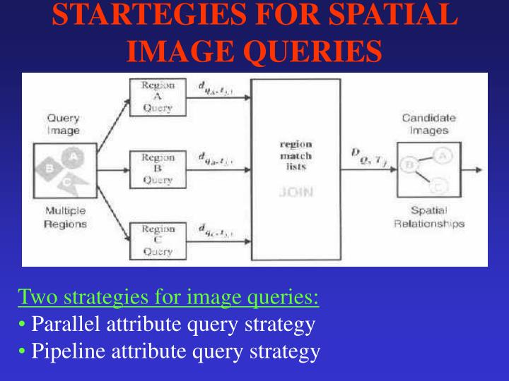 STARTEGIES FOR SPATIAL IMAGE QUERIES