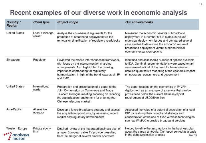 Recent examples of our diverse work in economic analysis