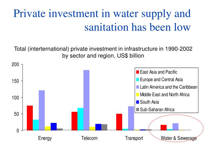 Private investment in water supply and sanitation has been low