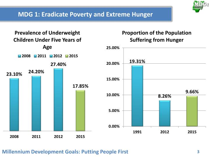 MDG 1: Eradicate Poverty and Extreme Hunger