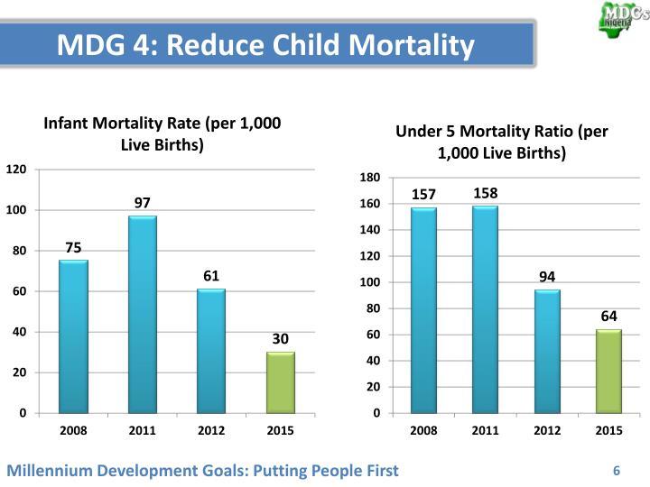 MDG 4: Reduce Child Mortality
