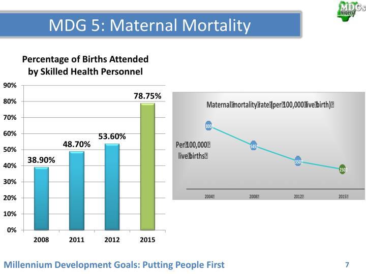MDG 5: Maternal Mortality