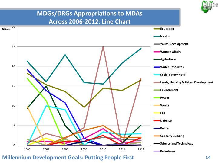 MDGs/DRGs