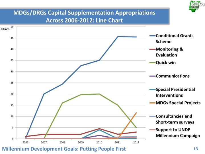 MDGs/DRGs Capital