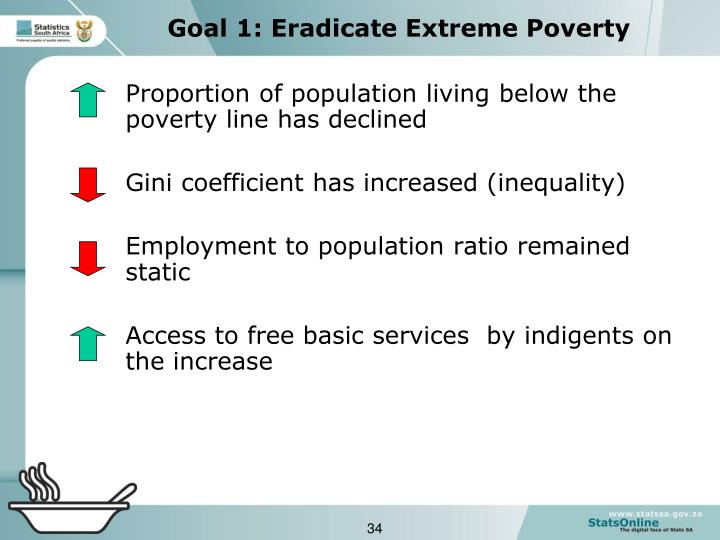 Proportion of population living below the poverty line has declined