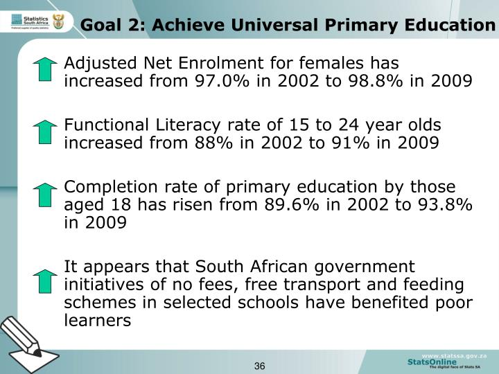 Adjusted Net Enrolment for females has increased from 97.0% in 2002 to 98.8% in 2009