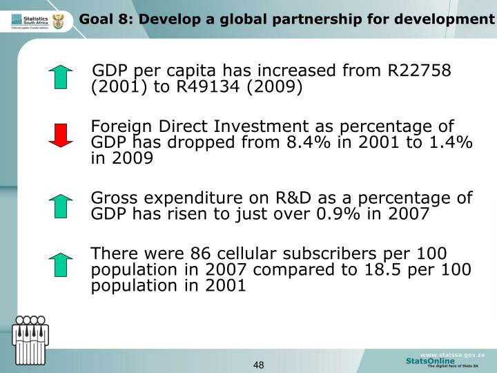 GDP per capita has increased from R22758 (2001) to R49134 (2009)
