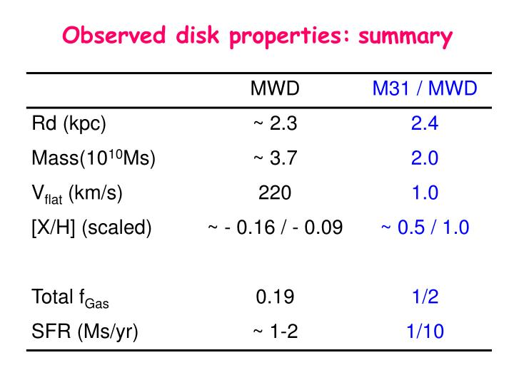 Observed disk properties: