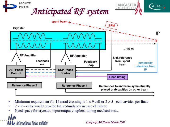 Anticipated RF system