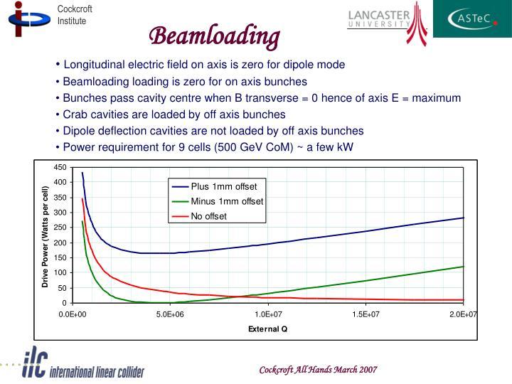 Beamloading