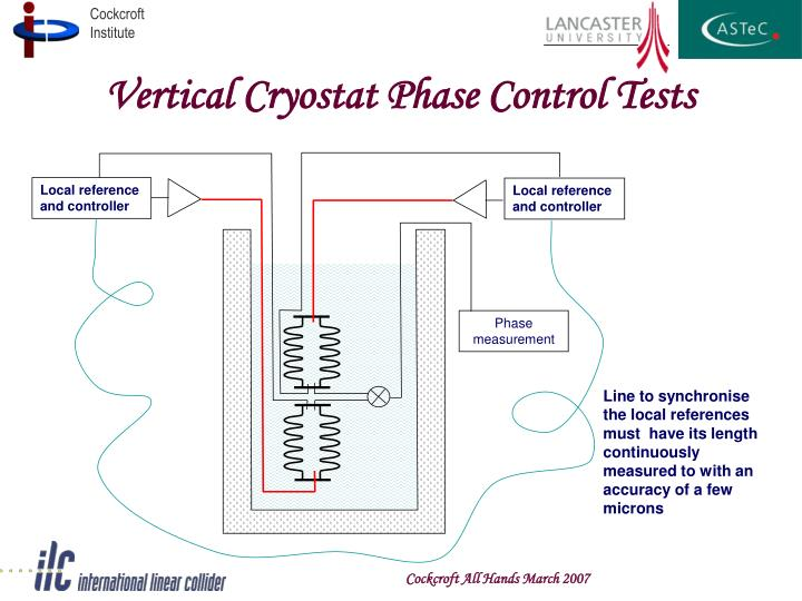 Vertical Cryostat Phase Control Tests