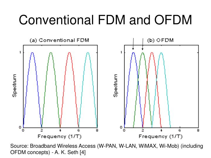 Conventional FDM and OFDM