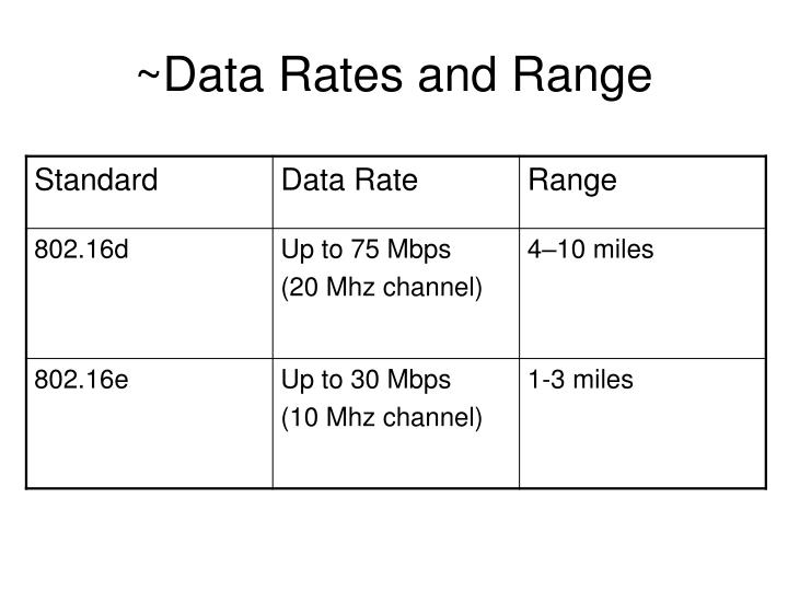 ~Data Rates and Range