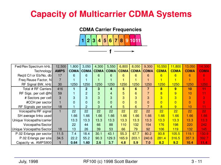 CDMA Carrier Frequencies