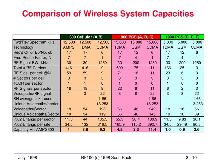 Comparison of Wireless System Capacities