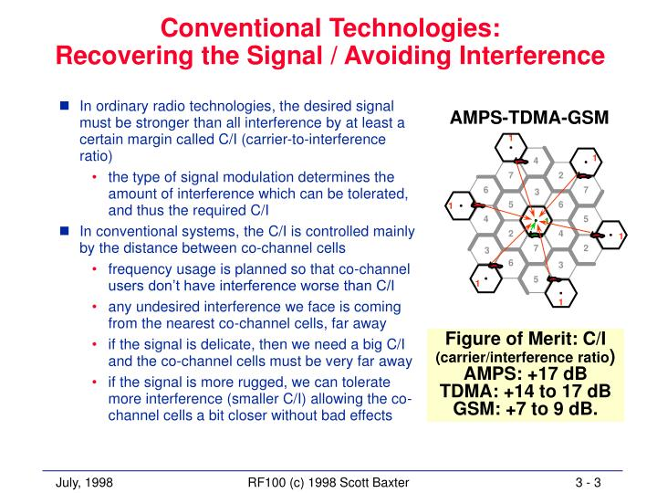 Conventional technologies recovering the signal avoiding interference