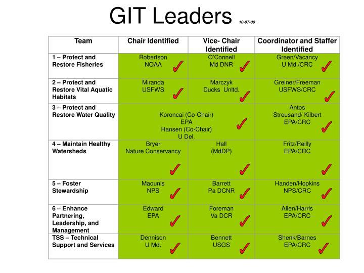 GIT Leaders