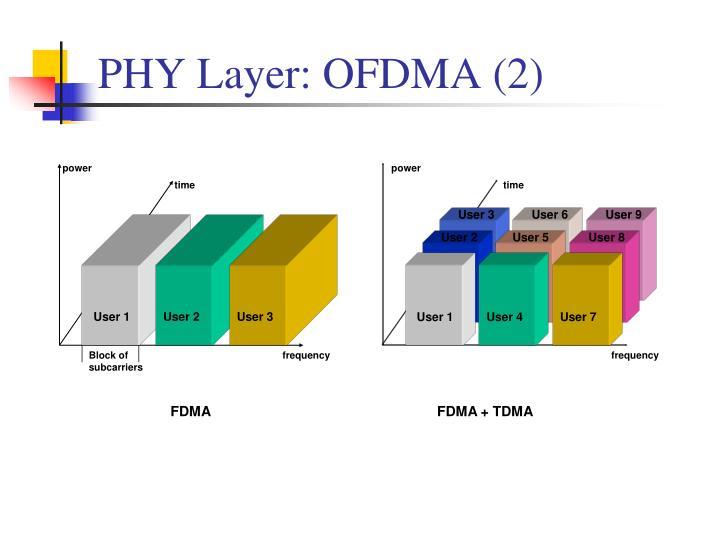 PHY Layer: OFDMA (2)