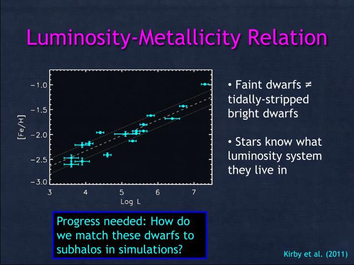 Luminosity-Metallicity Relation