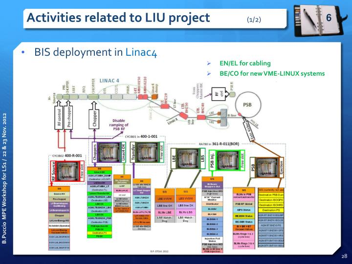 Activities related to LIU project