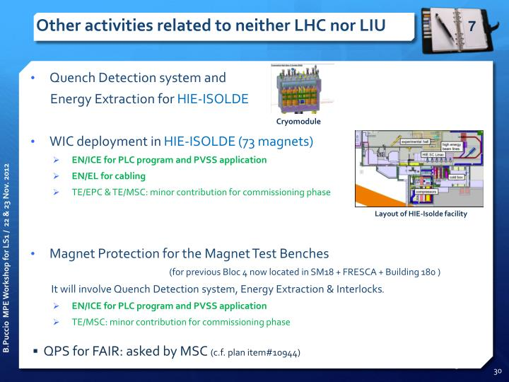 Other activities related to neither LHC nor LIU