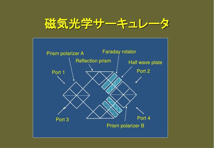 磁気光学サーキュレータ