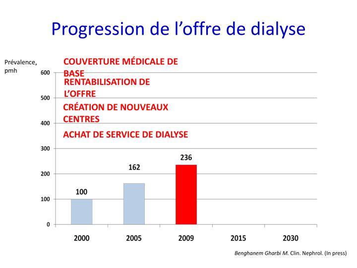 Progression de l'offre de dialyse