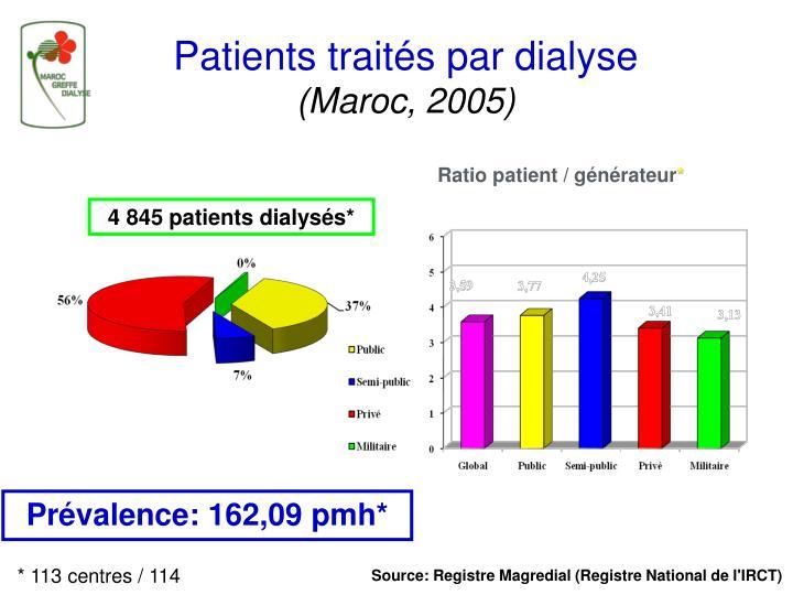 Patients traités par dialyse