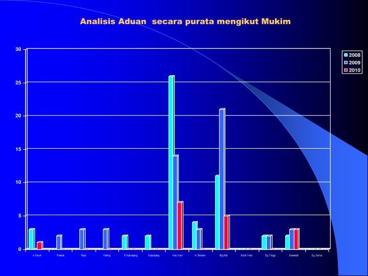 Analisis Aduan  secara purata mengikut Mukim