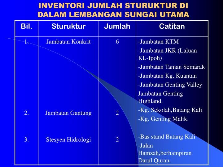 INVENTORI JUMLAH STURUKTUR DI DALAM LEMBANGAN SUNGAI UTAMA