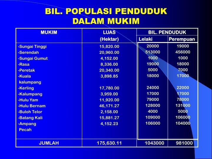 BIL. POPULASI PENDUDUK DALAM MUKIM