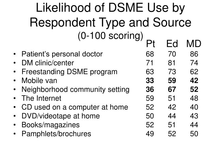 Likelihood of DSME Use by Respondent Type and Source