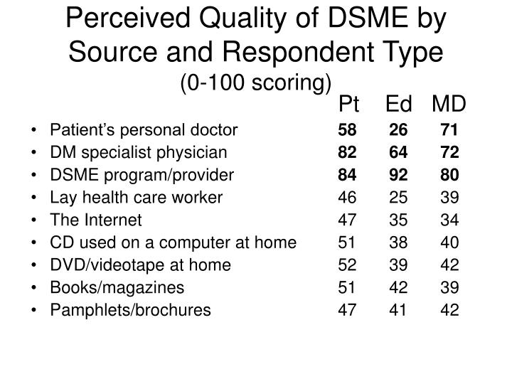 Perceived Quality of DSME by Source and Respondent Type
