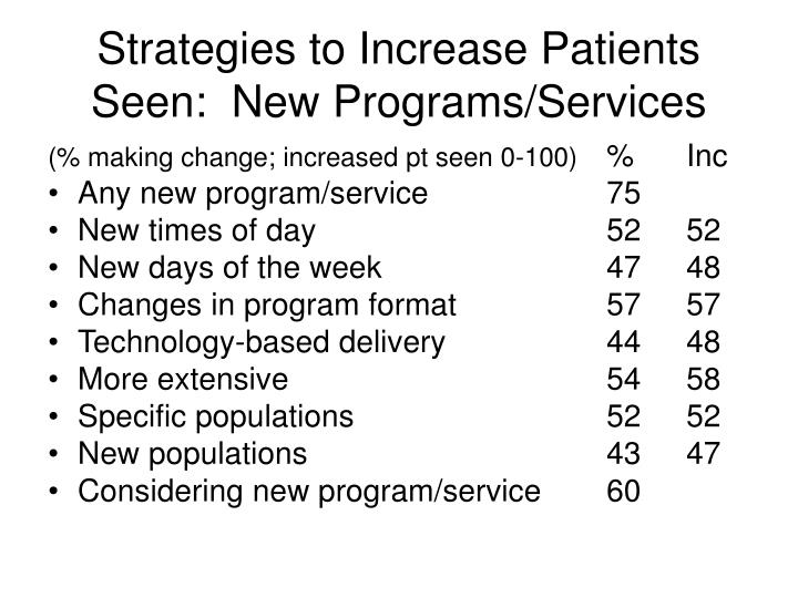 Strategies to Increase Patients Seen:  New Programs/Services