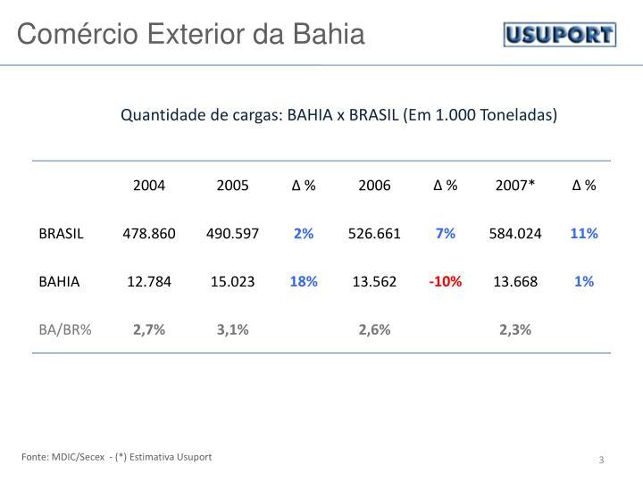 Comércio Exterior da Bahia
