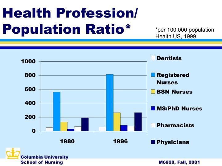 Health Profession/ Population Ratio*