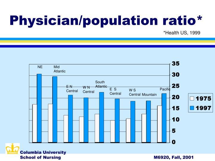 Physician/population ratio*