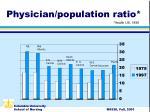 physician population ratio