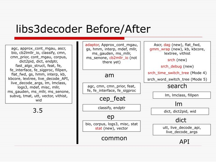 libs3decoder Before/After