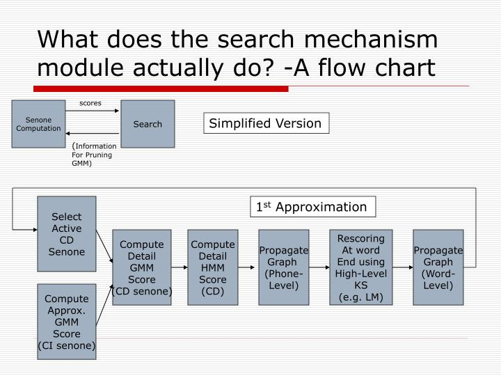 What does the search mechanism module actually do? -A flow chart