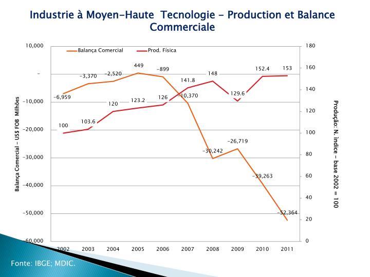 Industrie à Moyen-Haute  Tecnologie - Production et Balance Commerciale