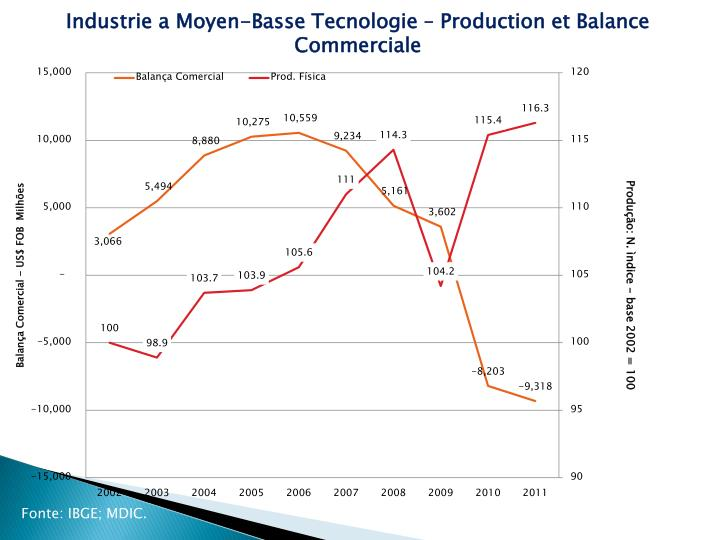 Industrie a Moyen-Basse Tecnologie – Production et Balance Commerciale