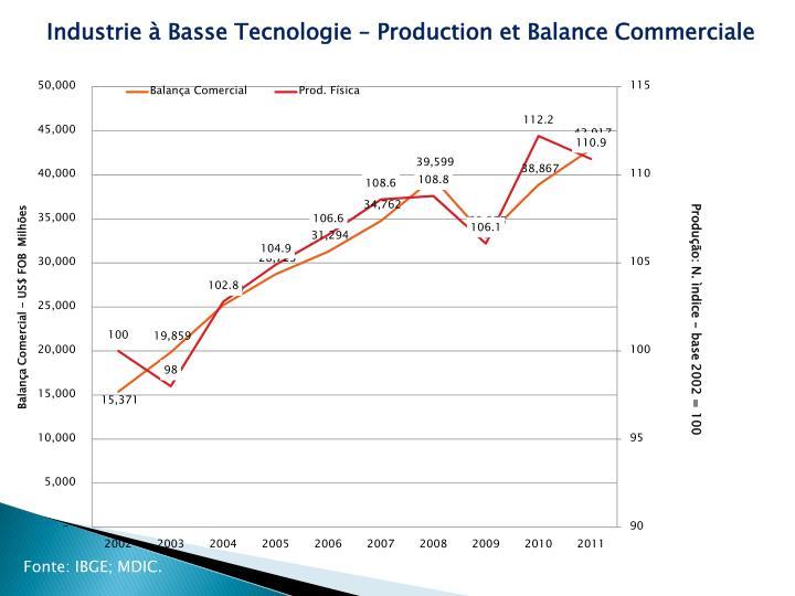 Industrie à Basse Tecnologie – Production et Balance Commerciale
