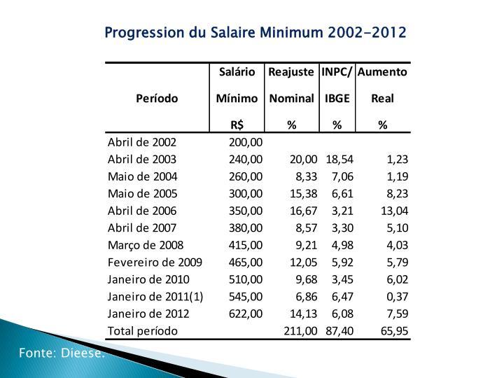 Progression du Salaire Minimum 2002-2012
