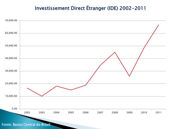 Investissement Direct Étranger (IDE) 2002-2011