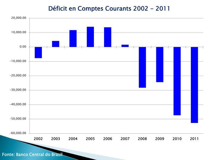 Déficit en Comptes Courants 2002 - 2011