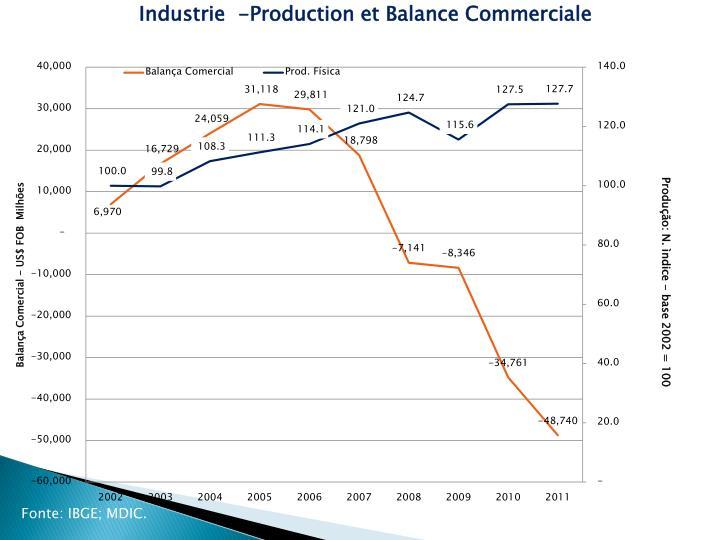 Industrie  -Production et Balance Commerciale